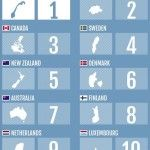 Top 10: los países más prósperos del mundo en 2013
