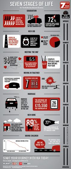 Seven stages of life by Kia Motors  (Content Marketing) #infographic #Advertisement