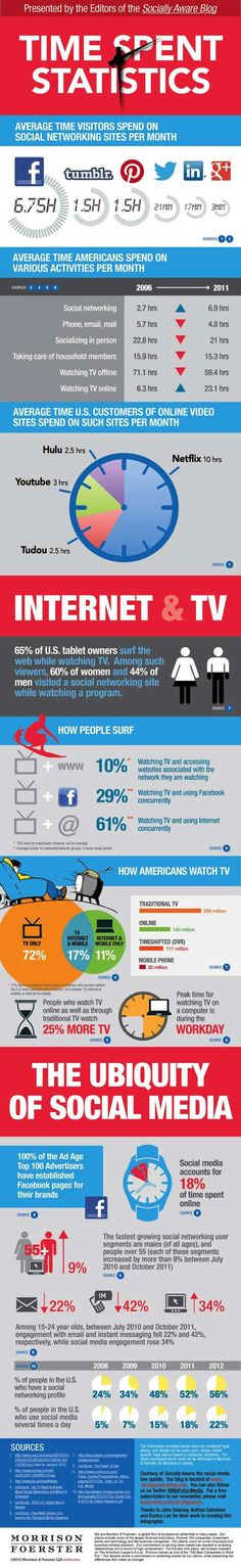 The Impact of Social Media- infographic