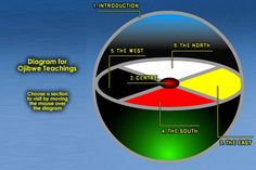 Ojibwe: There are Seven Sacred Directions. The Four Cardinal points on the Medicine Wheel are the Four Sacred Directions, represented among the Ojibwe by the colours yellow, red, black and white. Blue represents Father Sky in the upper realm, Green represents Mother Earth below, and purple represents the self, that spirit that journeys in this physical world, at the centre of the wheel.The Seven Stages of Life are also found on this Medicine Wheel...