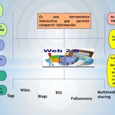 La Web es una plataforma . Es una herramienta No tiene interactiva que permite seguridad La Web es compartir información .funcionalidad . Inseguridad en el. http://slidehot.com/resources/web-2-0-mentefacto.54581/