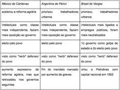 populismo-america-latina-tabela