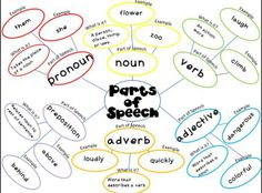FREE parts of speech webs, I give a blank one to students to keep in their notebooks at the beginning of the year, as we learn a new part of speech we add it to the graphic organizer, they refer back to it when needed, more parts of speech ideas: https://goo.gl/esKWdg