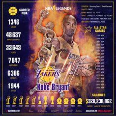 NBA legends, Kobe Bryant, 科比·布莱恩特, stats, Infographics, lakers, basketball, art, sport, social media design, #sportaredi