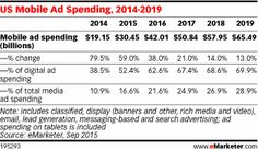 This will be a benchmark year for ad spending in the US, as mobile surpasses desktop spending for the first time, eMarketer predicts. Mobile will account for 51.9% of total digital spending in 2015. That's a higher figure than eMarketer forecast earlier this year. - See more at: http://www.emarketer.com/Article/Mobile-Account-More-than-Half-of-Digital-Ad-Spending-2015/1012930#sthash.4A7pmZOl.dpuf