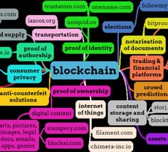 Blockchain+Mind+Map