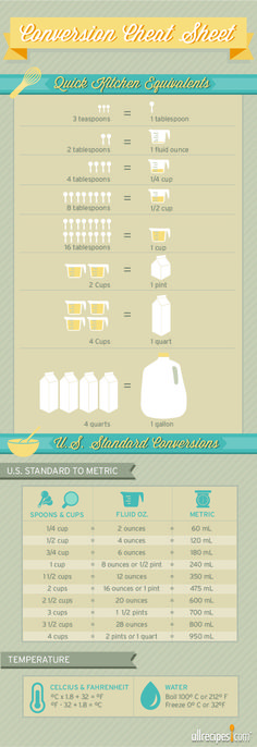 "Recipe Conversion Basics | What many cooks may not know is that ""standard"" measurements–cups, teaspoons, quarts–differ between countries. One cup in the United States is different than one cup in the United Kingdom or in Australia and New Zealand."
