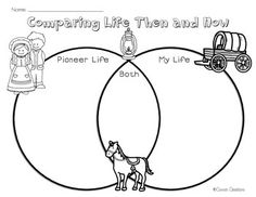 Have your students use this fun graphic organizer to compare life in pioneer/settler times with life today. This works great after reading books by Laura Ingalls Wilder. See my Pioneer Activities Pack for this and other activities bundled together 5th Grade Social Studies, Social Studies Activities, Kindergarten Activities, Book Activities, Pioneer Book, Pioneer Life, 4th Grade Ela, Grade 3, Pioneer Day Activities