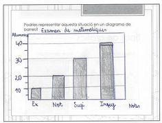 Treballant el gràfic de barres