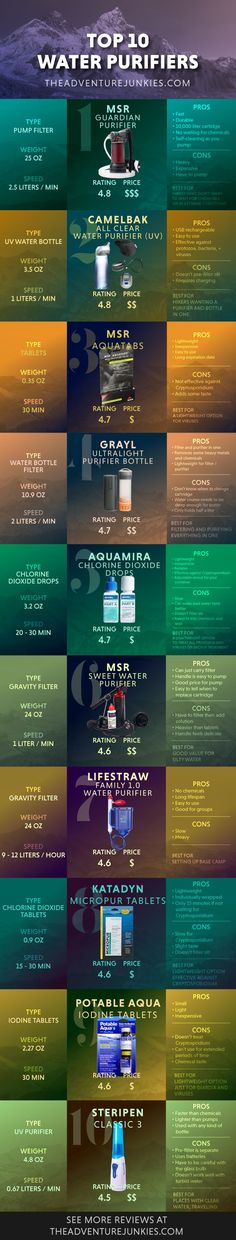 Top 10 Best Backpacking Water Purifiers – Hiking Tips For Beginners – Backpacking Tips and Tricks for Women and Men via @theadventurejunkies