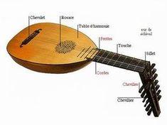 Instruments de musique du moyen âge le luth Banjo, African Art, Musical Instruments, Dream Furniture, Dorian Gray, Recherche Google, Arts, Princesses, Castle