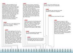 Informational timeline