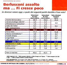<p>Il sondaggio SWG di oggi dimostra come l'attenzione degli italiani non sia più catalizzata dalle vicende personali di Berlusconi, ma siano molto più attenti alle politiche concretamente poste in essere. Al fisiologico piccolo calo del Partito Democratico (-0,9%), dopo l'eccezionale risultato delle scorse elezioni Europee, ha corrisposto che uno speculare …</p>