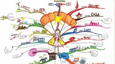 Make a Mind Map to Keep on Top of Everything in Your Life