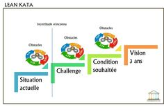 Toyota-KATA-Lean-Six-Sigma-France-2 Lean Six Sigma, Amélioration Continue, 6 Sigma, Formation Continue, Change Management, Leadership, Toyota, Coaching, Challenges