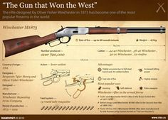 """The Gun that Won the West"""