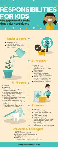 Responsibilities for Kids by Age spring cleaning at home with children