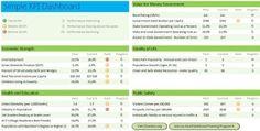 Exemple de présentation d'indicateurs dans un tableau de bord