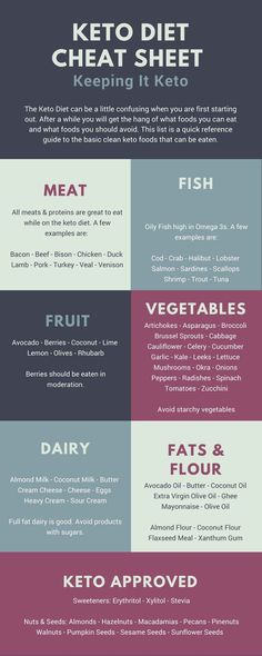keto diet cheat sheet 100 keto approved