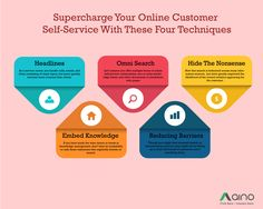 Supercharge your online Customer Self Service