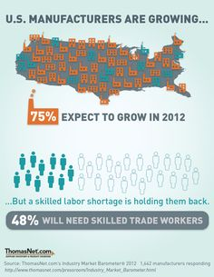 U.S. Manufacturers are Growing.