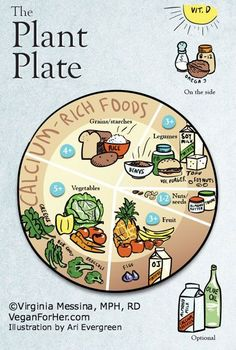 The Plant Plate by @Whenwillyou Messina is on http://veganforher.com
