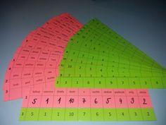 Produkt - Slovní druhy - mazací kartičky School Hacks, School Tips, Periodic Table, Education, Teaching Ideas, Periotic Table, Educational Illustrations, Learning, College Tips