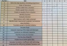 FREE Common Core Algebra Checklist
