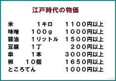 123 江戸時代と現代の物価