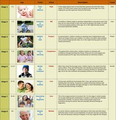 Healing journeys on pinterest mental health psychology for Moral development 0 19 years chart