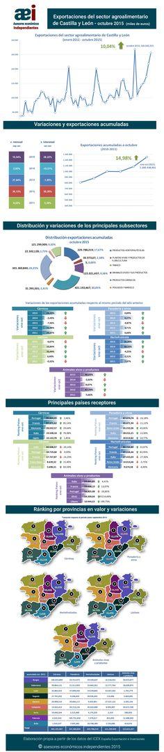 infografía de exportaciones del sector agroalimentario de Castilla y León en el mes de octubre realizada por Javier Méndez Lirón para asesores económicos independientes