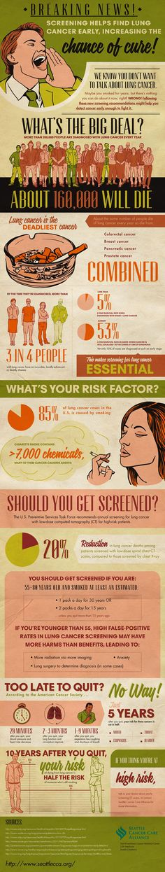 Breaking News on Lung Cancer Screening