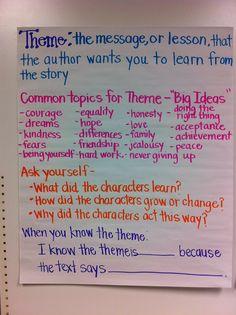 Adventures of a 6th Grade Teacher: October 2012: Theme Anchor Chart