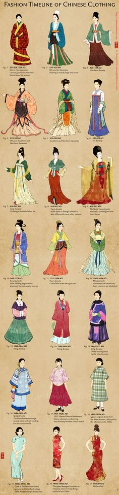 Fashion Timeline of Chinese Clothing