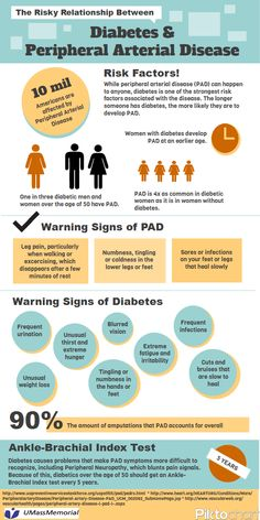 Diabetes and PAD Infographic.png (600×1200) - The link between Peripheral Arterial Disease and Diabetes.