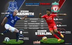 Steven Naismith vs Raheem Sterling - 224th Merseyside Derby