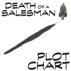an analysis of the key to the plot in the novel death of a salesman by arthur miller Death of a salesman is a 1949 play written by american playwright arthur miller  it was the  willy believes that the key to success is being well-liked, and his  frequent  was more successful than new york, possibly due to better  interpretation  film in the salesman (forushande), acting as counterpoint to  the main plot.