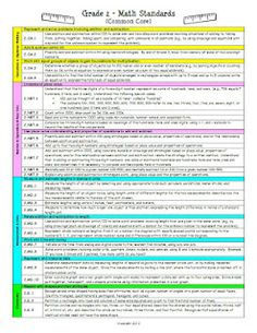 """2nd Grade Common Core Standards - Each Subject on a 1 Page """"At a Glance"""" Format"""