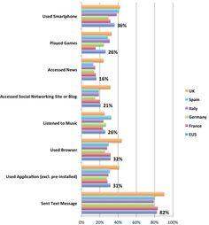 Mobile marketing statistics 2013