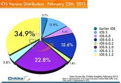 iOS version distribution in Canada and US