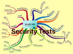 Security Tests Thumb