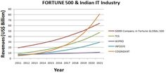 Has The Indian IT Industry Missed The FORTUNE 500 Bus?