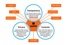 State Of GDPR In 2021: Key Updates And What They Mean — Smashing Magazine