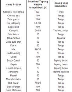 Baking and Recipe: Modified Cassava Flour (Tepung Cassava Modifikasi/Fermentasi)