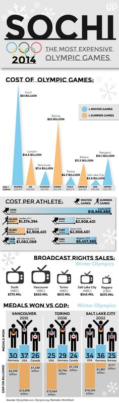 2014 Sochi Olympics: most expensive ever