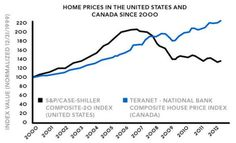 Home prices     (Just in case you need to know)