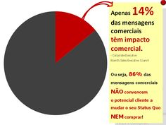 Sabe o que o impede de vender mais? Copywriting, Chart, Getting To Know, Messages, To Sell