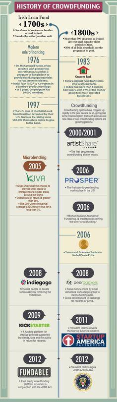 http://mundopymes.org Infografía para Crowdfunding o micromecenazgo