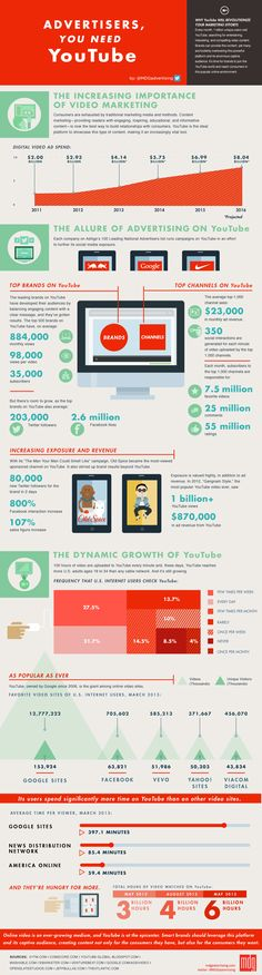 Why YouTube Will Revolutionize Your #Marketing Efforts http://www.digitalinformationworld.com/2013/08/advertisers-you-need-YouTube-infographic.html #YouTube