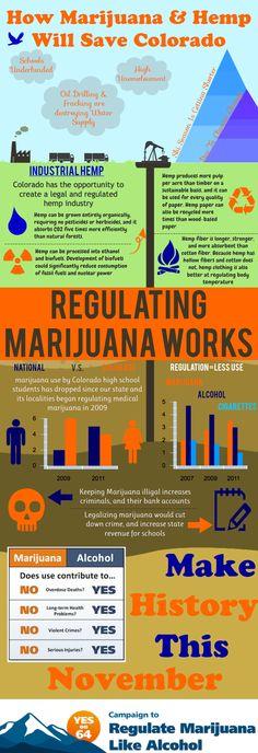 why marijuana should be legal essay